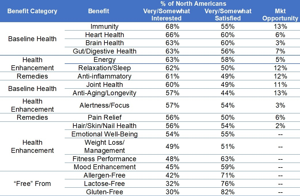 Interest in Functional Benefits