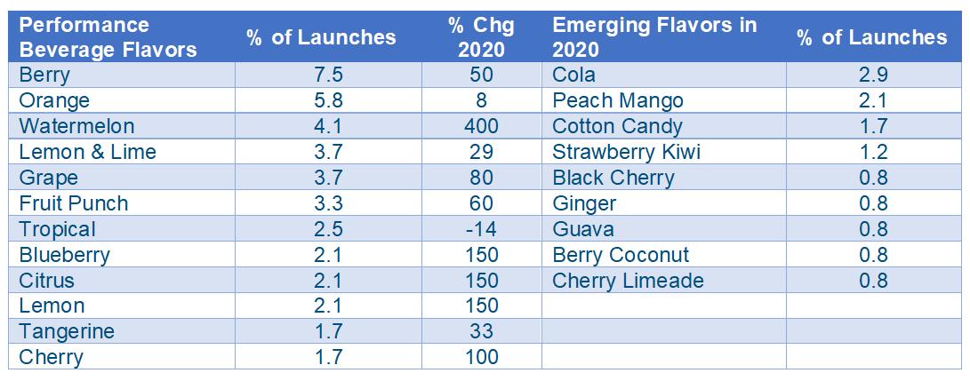 Performance Beverage Flavors-2