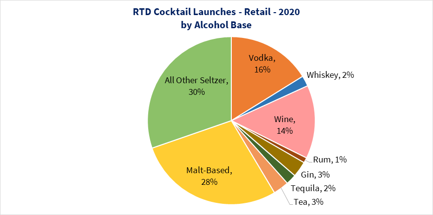 RTD Cocktail Launches by Base 2020